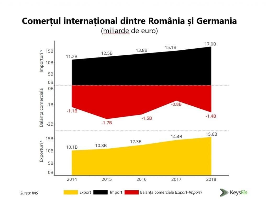 - Comert international Romania Germania 1024x823 - Topul companiilor cu capital german din România este alcătuit preponderent din retaileri