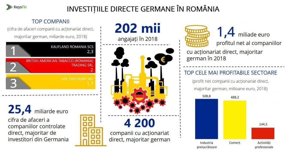 - Investitii directe germane in Romania 960x525 - Topul companiilor cu capital german din România este alcătuit preponderent din retaileri