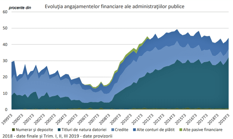 - 2020 01 07 1 - BNR anunță rezultatele analizei soldurilor și fluxurilor conturilor financiare ale administrației publice în trimestrul III al 2019