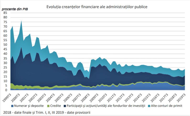 - 2020 01 07 - BNR anunță rezultatele analizei soldurilor și fluxurilor conturilor financiare ale administrației publice în trimestrul III al 2019