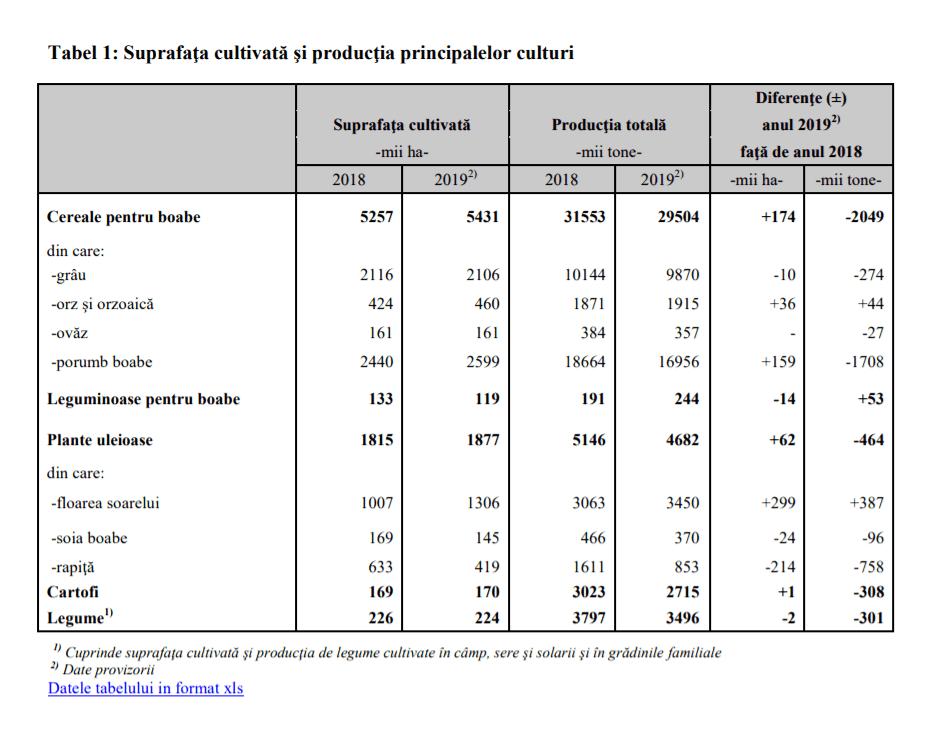 - statistic agro - România s-a situat în 2019 pe primul loc în UE la suprafața cultivată, dar și la producția de porumb boabe și floarea-soarelui
