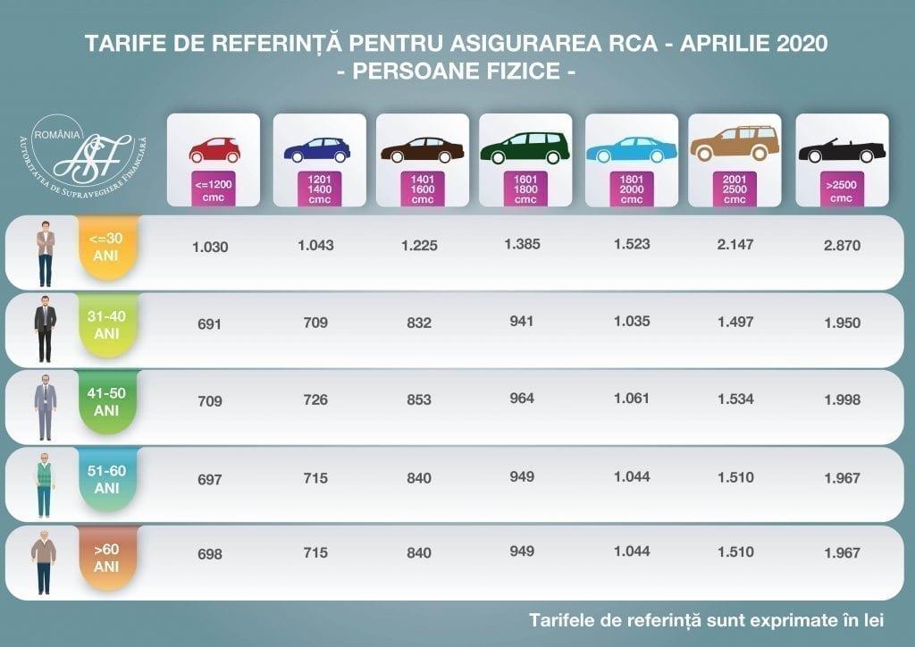 asf: stabilitate pe piața poliţelor auto obligatorii - Tarife referinta aprilie 2020 PF 1 1024x724 - ASF: Stabilitate pe piața poliţelor auto obligatorii