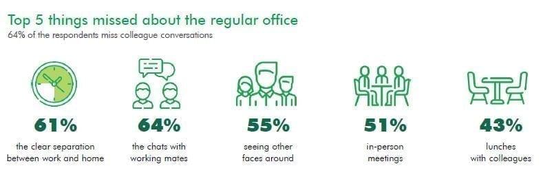 - Top 5 CEE SEE - Angajaților le lipsește conexiunea interumană de la birou. Top 5 concluzii ale studiului CEE & SEE Working from home, lansat de CBRE